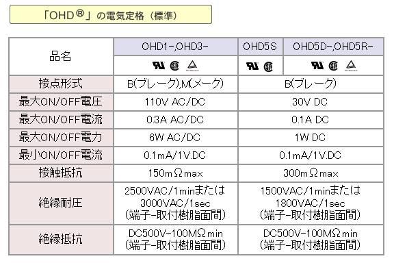 OHD3-60M